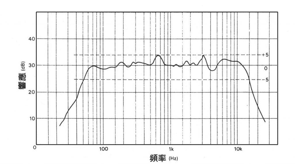 圖2:一隻普通揚聲器的頻應曲線