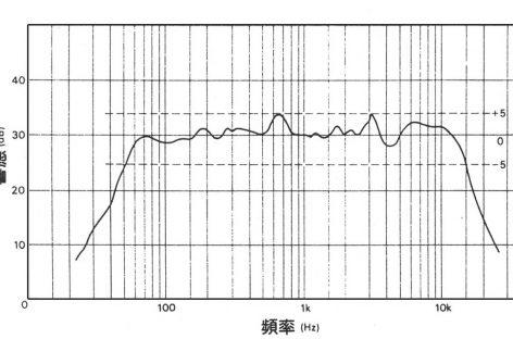 HiFi基礎談 三:dB(deci-Bel)